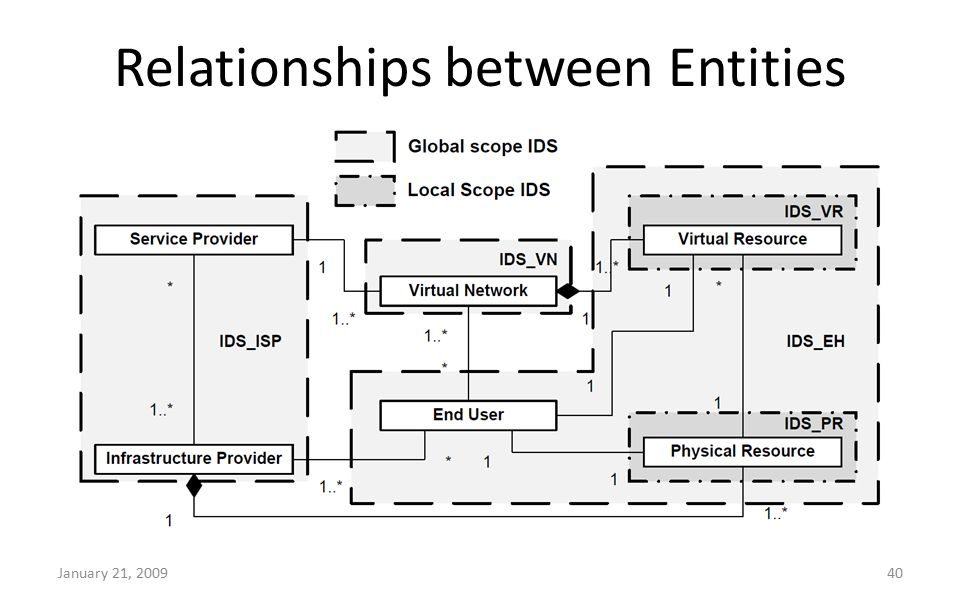Relationships between Entities January 21, 200940