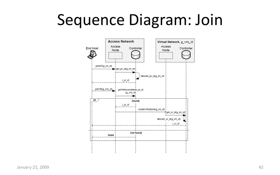 Sequence Diagram: Join January 21, 200942