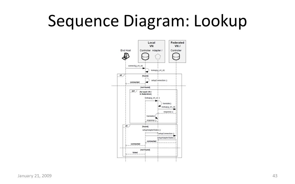 Sequence Diagram: Lookup January 21, 200943