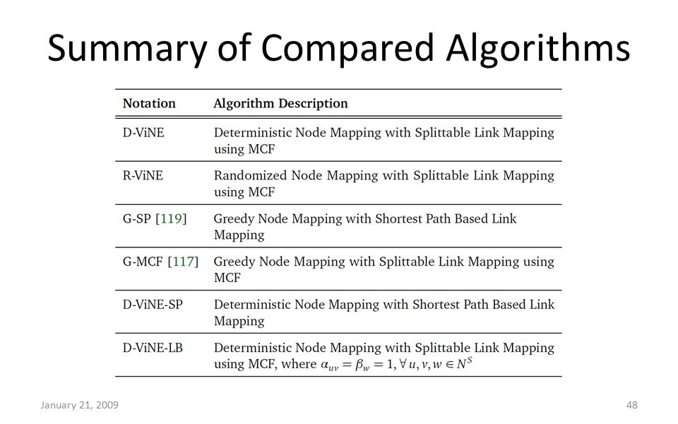 Summary of Compared Algorithms January 21, 200948