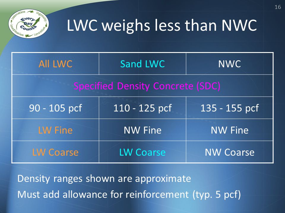 16 LWC weighs less than NWC All LWCSand LWCNWC 90 - 105 pcf110 - 125 pcf135 - 155 pcf LW FineNW Fine LW Coarse NW Coarse Specified Density Concrete (SDC) Density ranges shown are approximate Must add allowance for reinforcement (typ.