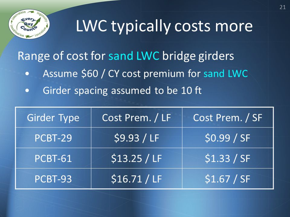 21 Range of cost for sand LWC bridge girders Assume $60 / CY cost premium for sand LWC Girder spacing assumed to be 10 ft Girder TypeCost Prem.