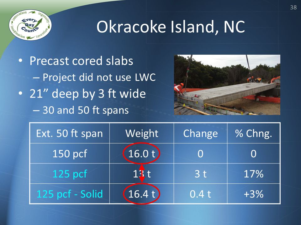 38 Okracoke Island, NC Precast cored slabs – Project did not use LWC 21 deep by 3 ft wide – 30 and 50 ft spans Ext.