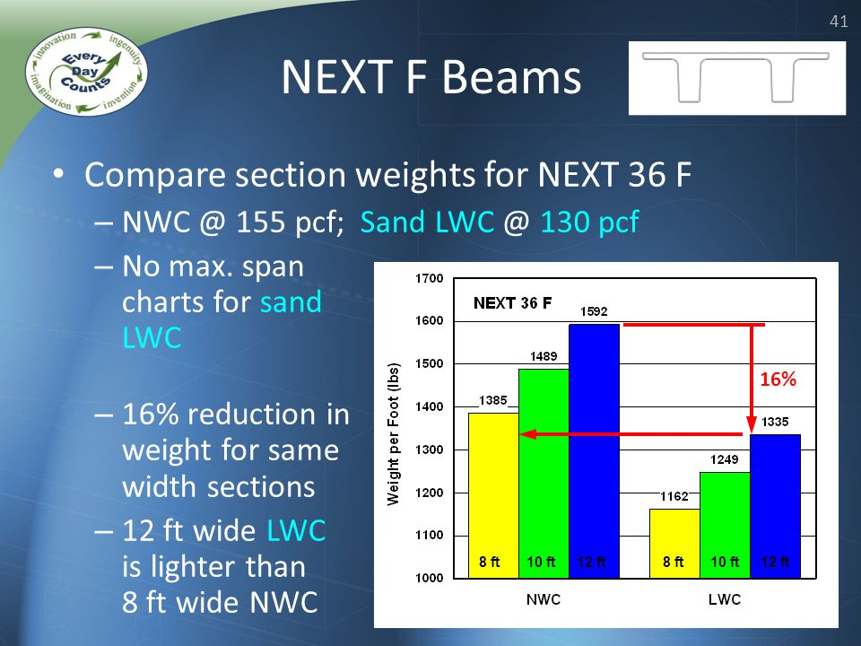 41 NEXT F Beams Compare section weights for NEXT 36 F – NWC @ 155 pcf; Sand LWC @ 130 pcf – No max.