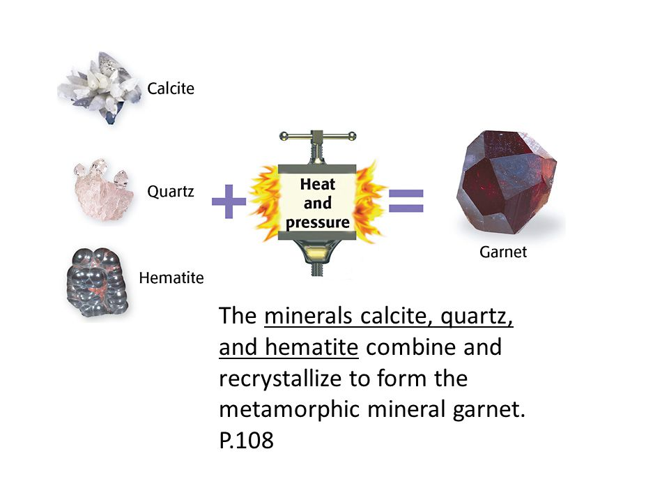 The minerals calcite, quartz, and hematite combine and recrystallize to form the metamorphic mineral garnet. P.108