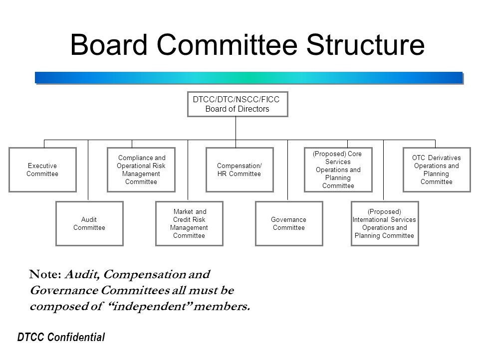 DTCC Confidential Board Committee Structure Note: Audit, Compensation and Governance Committees all must be composed of independent members.
