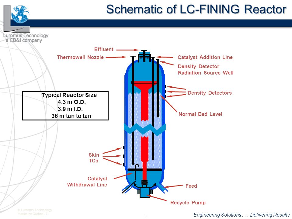Engineering Solutions... Delivering Results © Lummus Technology Maximize Olefins - 18 Crude Prices