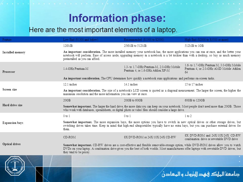 Information phase: Here are the most important elements of a laptop.