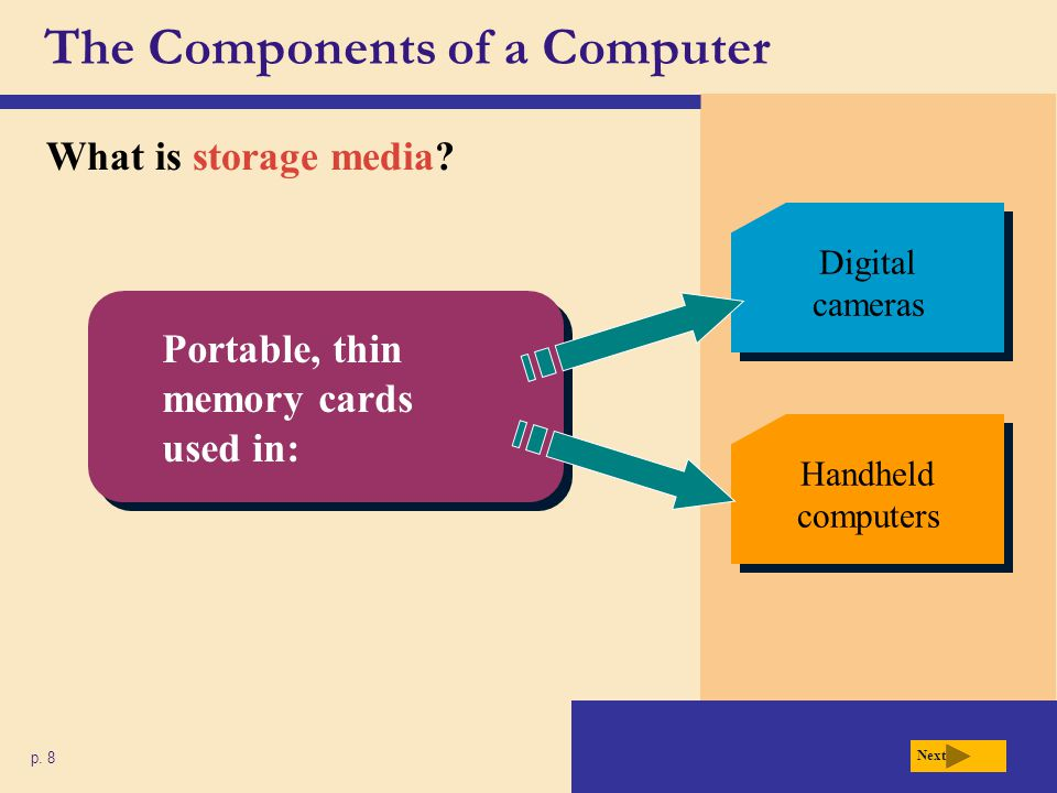 The Components of a Computer What is storage media? p. 8 Digital cameras Handheld computers Portable, thin memory cards used in: Next
