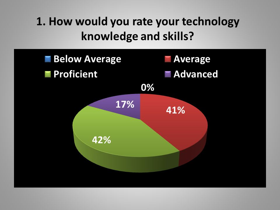 2. Which educational technologies do you use to enhance instruction and promote student learning?