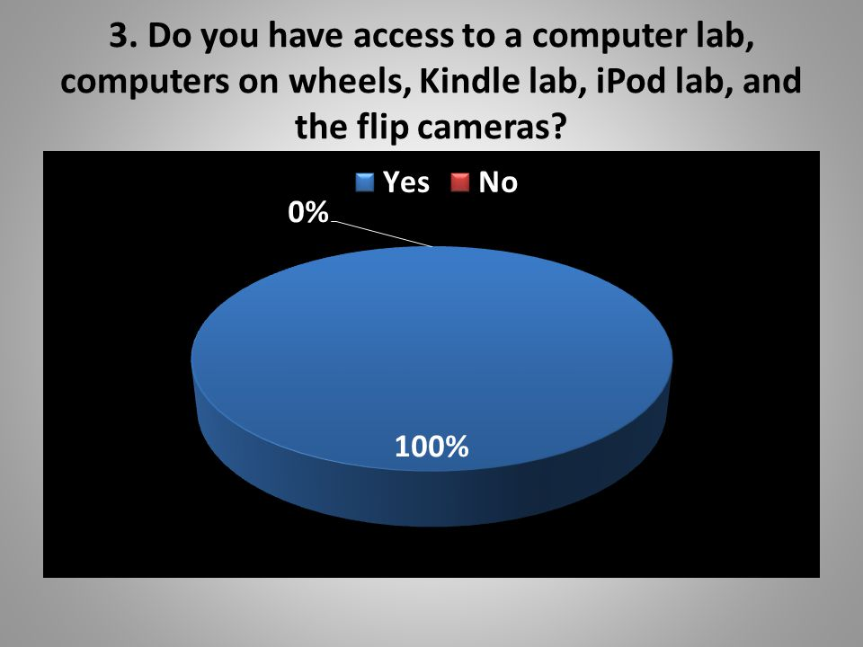 3. Do you have access to a computer lab, computers on wheels, Kindle lab, iPod lab, and the flip cameras?