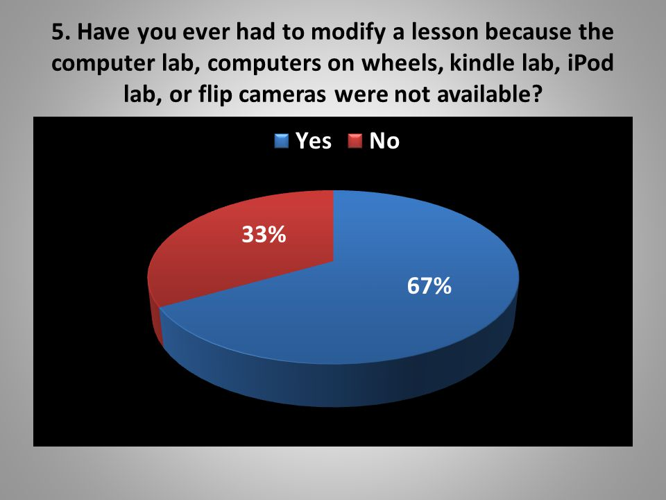 5. Have you ever had to modify a lesson because the computer lab, computers on wheels, kindle lab, iPod lab, or flip cameras were not available?