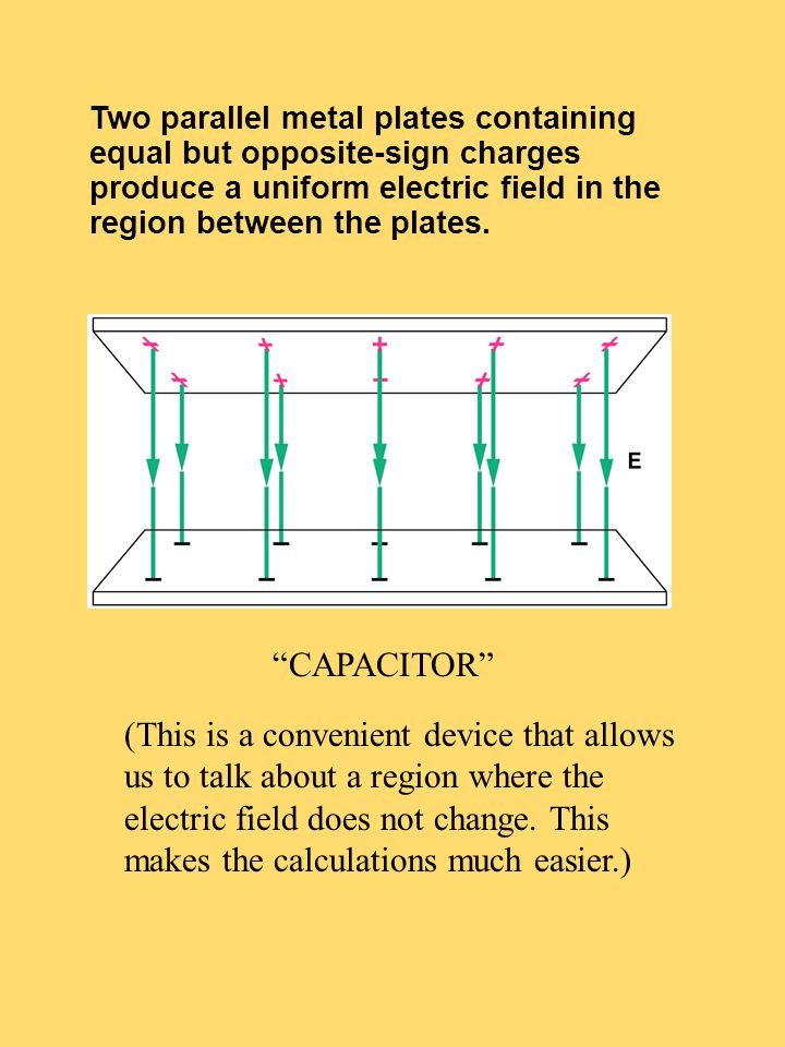 Two parallel metal plates containing equal but opposite-sign charges produce a uniform electric field in the region between the plates. (This is a con