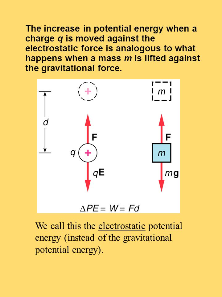 The increase in potential energy when a charge q is moved against the electrostatic force is analogous to what happens when a mass m is lifted against