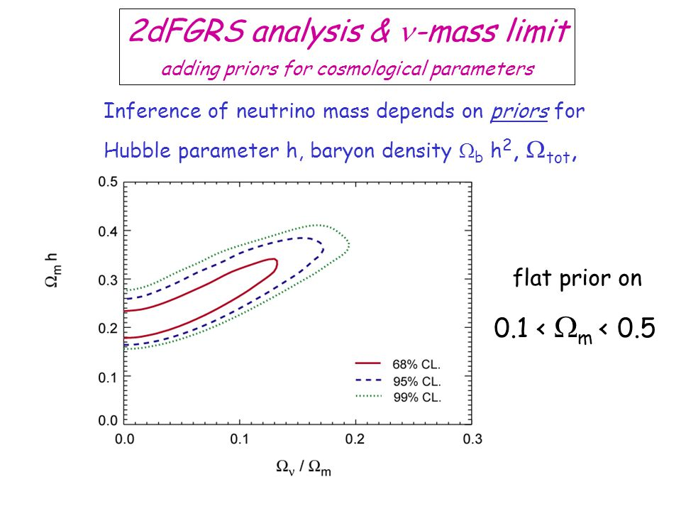 2dFGRS analysis & -mass limit adding priors for cosmological parameters Inference of neutrino mass depends on priors for Hubble parameter h, baryon de
