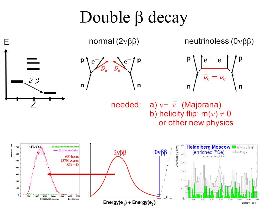 Double  decay normal (2  ) neutrinoless (0  ) needed:a)  ν  (Majorana) b) helicity flip: m( )  0 or other new physics _ Heidelberg Moscow