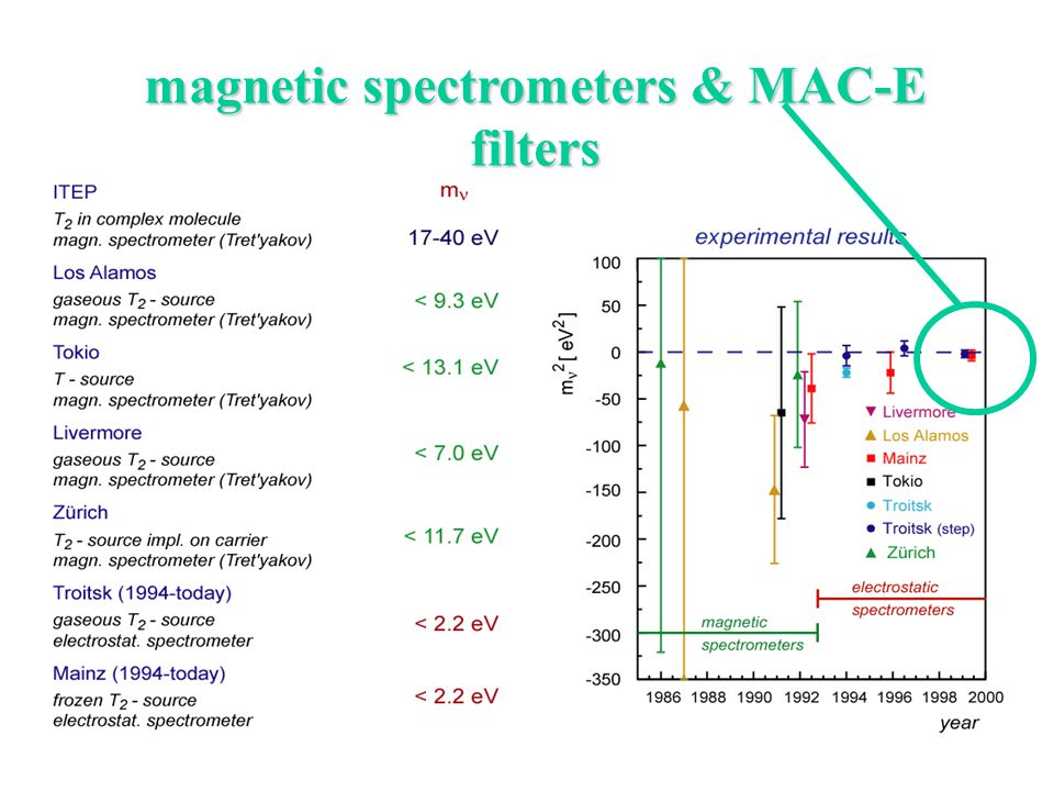 magnetic spectrometers & MAC-E filters