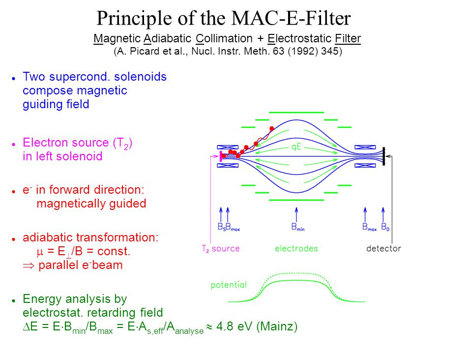 Principle of the MAC-E-Filter Magnetic Adiabatic Collimation + Electrostatic Filter (A. Picard et al., Nucl. Instr. Meth. 63 (1992) 345) ● Two superco