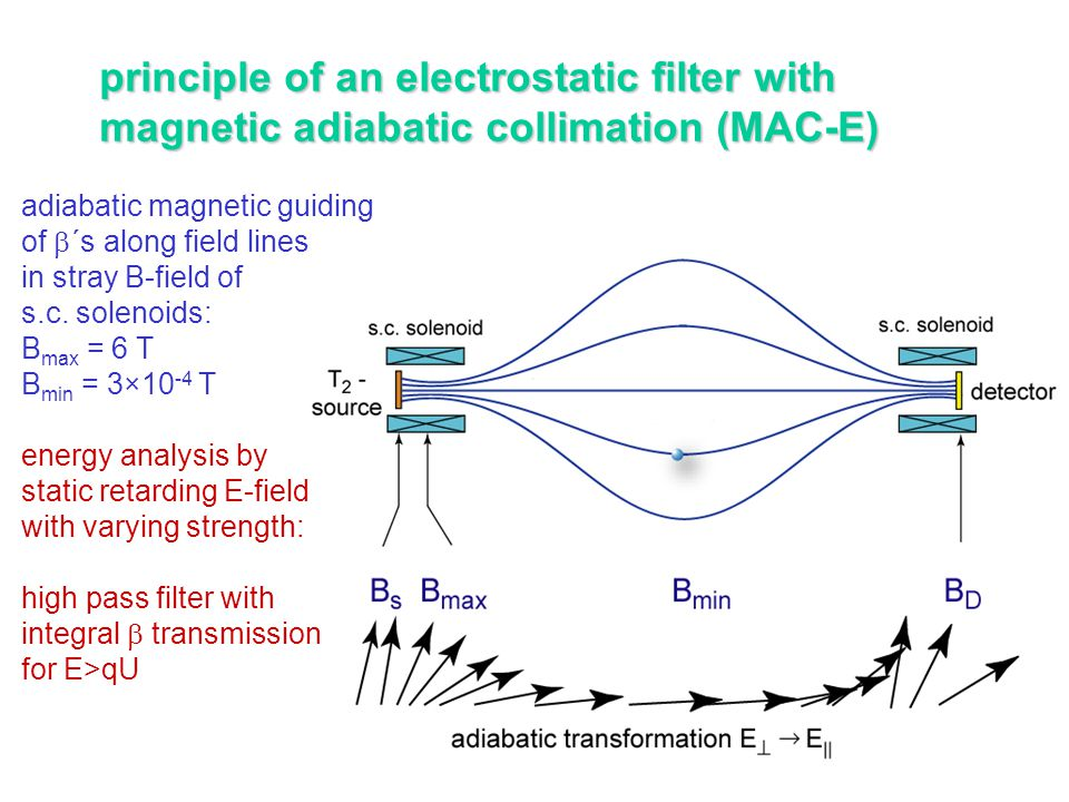principle of an electrostatic filter with magnetic adiabatic collimation (MAC-E) adiabatic magnetic guiding of  ´s along field lines in stray B-field