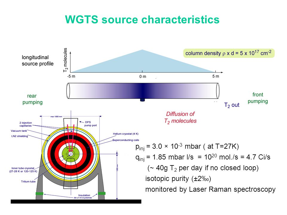 WGTS source characteristics p inj = 3.0 × 10 -3 mbar ( at T=27K) q inj = 1.85 mbar l/s = 10 20 mol./s = 4.7 Ci/s (~ 40g T 2 per day if no closed loop)