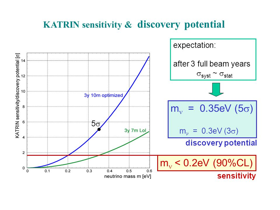 55 KATRIN sensitivity & discovery potential m < 0.2eV (90%CL) m = 0.35eV (5  ) m = 0.3eV (3  ) sensitivity discovery potential expectation: after