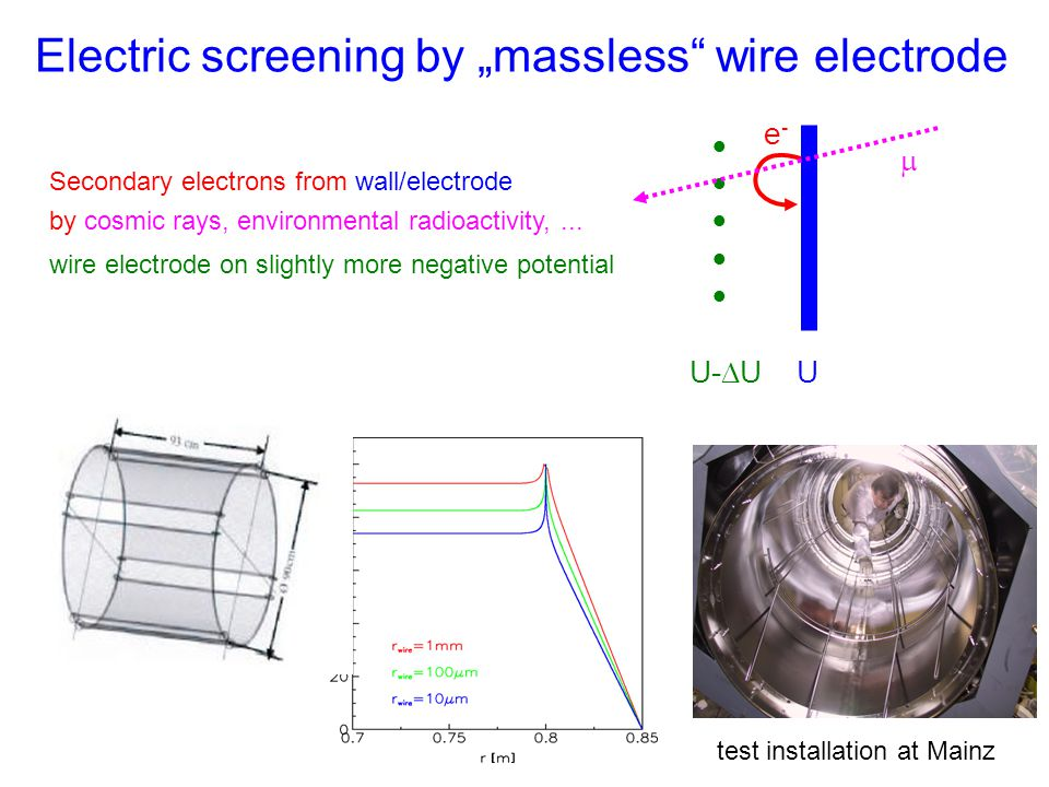 "Electric screening by ""massless"" wire electrode  e-e- Secondary electrons from wall/electrode by cosmic rays, environmental radioactivity,.."