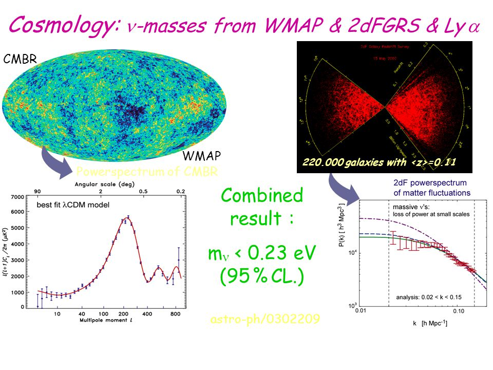 Cosmology: -masses from WMAP & 2dFGRS & Ly  WMAP 220.000 galaxies with =0.11 Combined result : m < 0.23 eV (95 % CL.) CMBR Powerspectrum of CMBR a ch