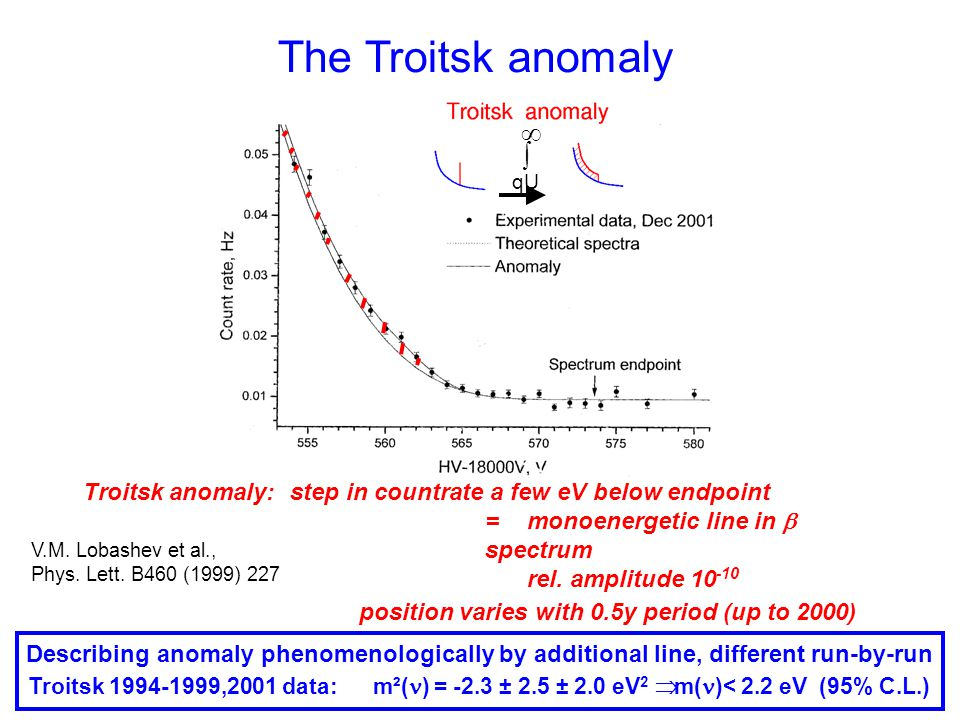  qU Troitsk anomaly: step in countrate a few eV below endpoint = monoenergetic line in  spectrum rel.