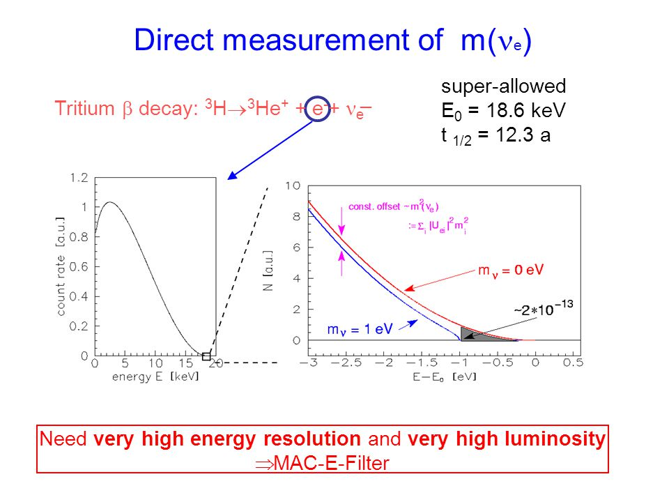 Direct measurement of m( e ) super-allowed E 0 = 18.6 keV t 1/2 = 12.3 a Tritium  decay: 3 H  3 He + + e - + e _ Need very high energy resolution and very high luminosity  MAC-E-Filter