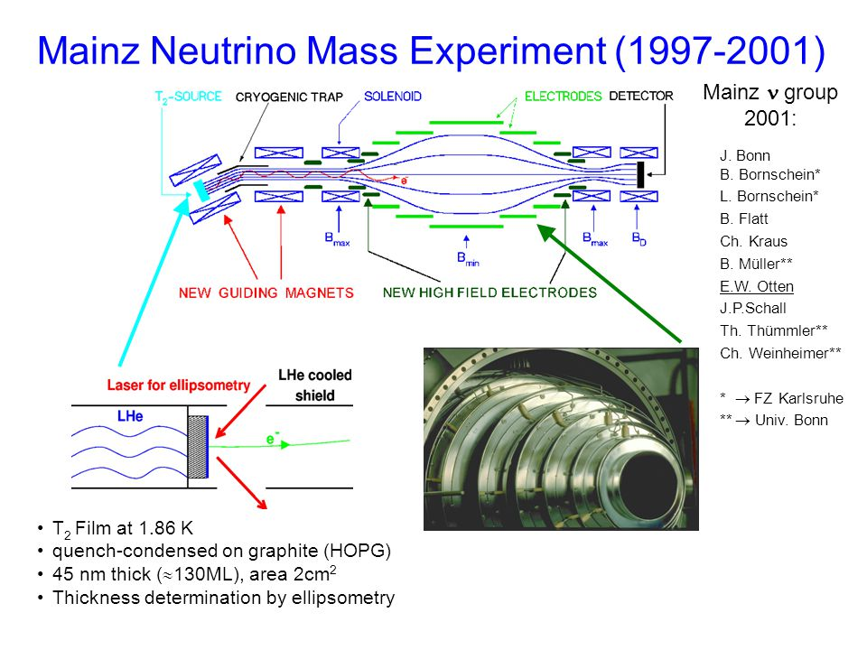 Mainz Neutrino Mass Experiment (1997-2001) Mainz group 2001: J.