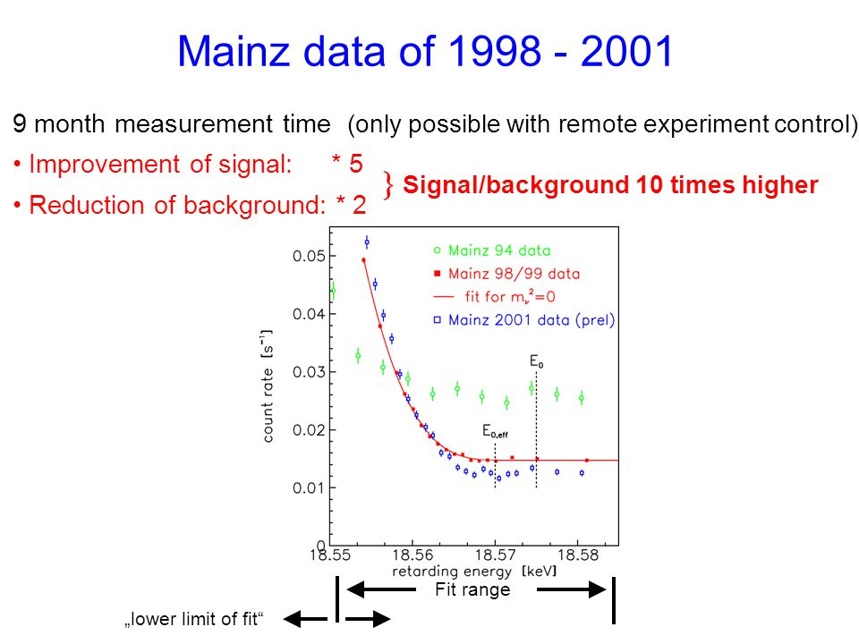 "Mainz data of 1998 - 2001 9 month measurement time (only possible with remote experiment control) Improvement of signal: * 5 Reduction of background: * 2 Fit range ""lower limit of fit   Signal/background 10 times higher"