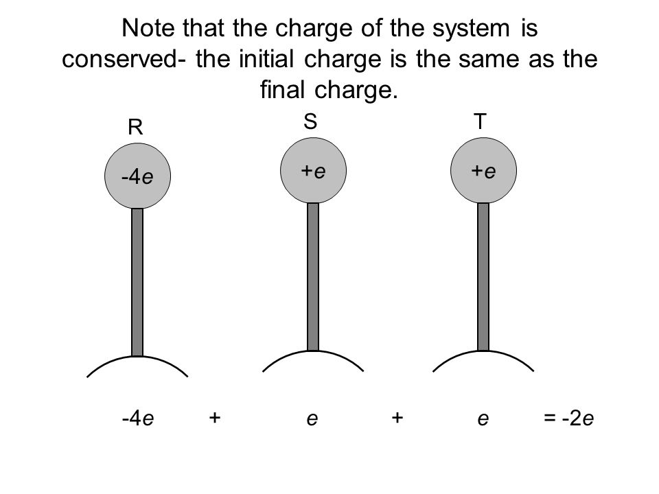 Note that the charge of the system is conserved- the initial charge is the same as the final charge. -4e +e+e+e+e R ST -4e + e + e = -2e