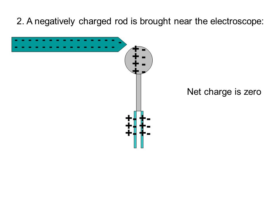 2. A negatively charged rod is brought near the electroscope: ++++++++ +- -------------- - - --------------- -------- Net charge is zero