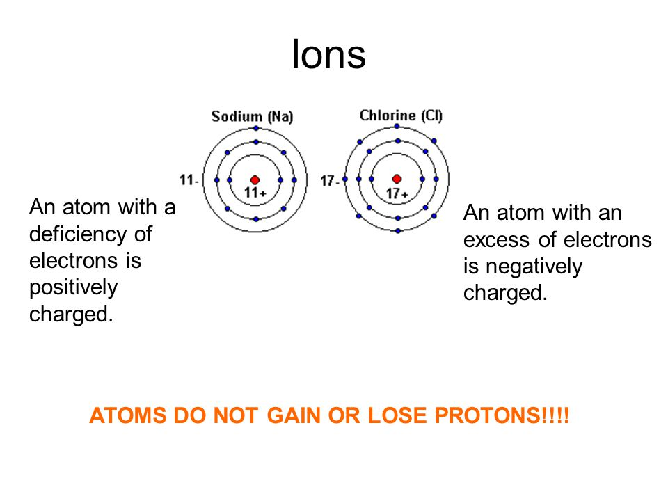 Ions An atom with a deficiency of electrons is positively charged. An atom with an excess of electrons is negatively charged. ATOMS DO NOT GAIN OR LOS