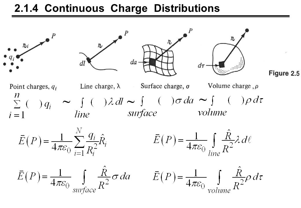 2.4 Work and Energy in Electrostatics 2.4.1 The Work Done in Moving a Charge 2.4.2 The Energy of a Point Charge Distribution 2.4.3 The Energy of a Continuous Charge Distribution 2.4.4 Comments on Electrostatic Energy