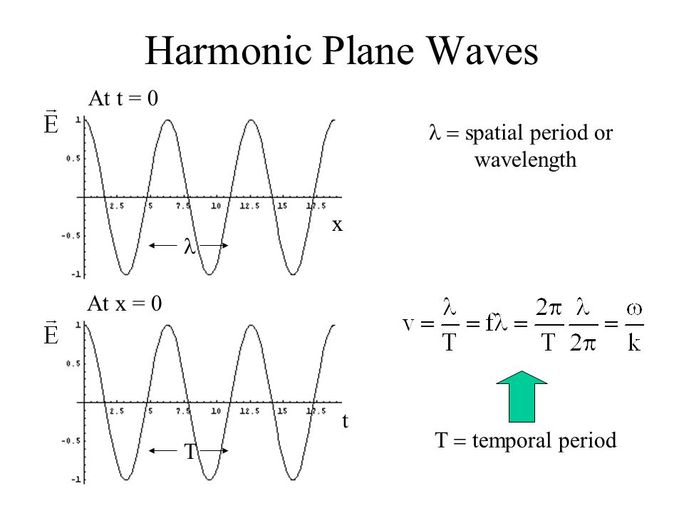 Harmonic Plane Waves x At t = 0 At x = 0  spatial period or wavelength   temporal period t