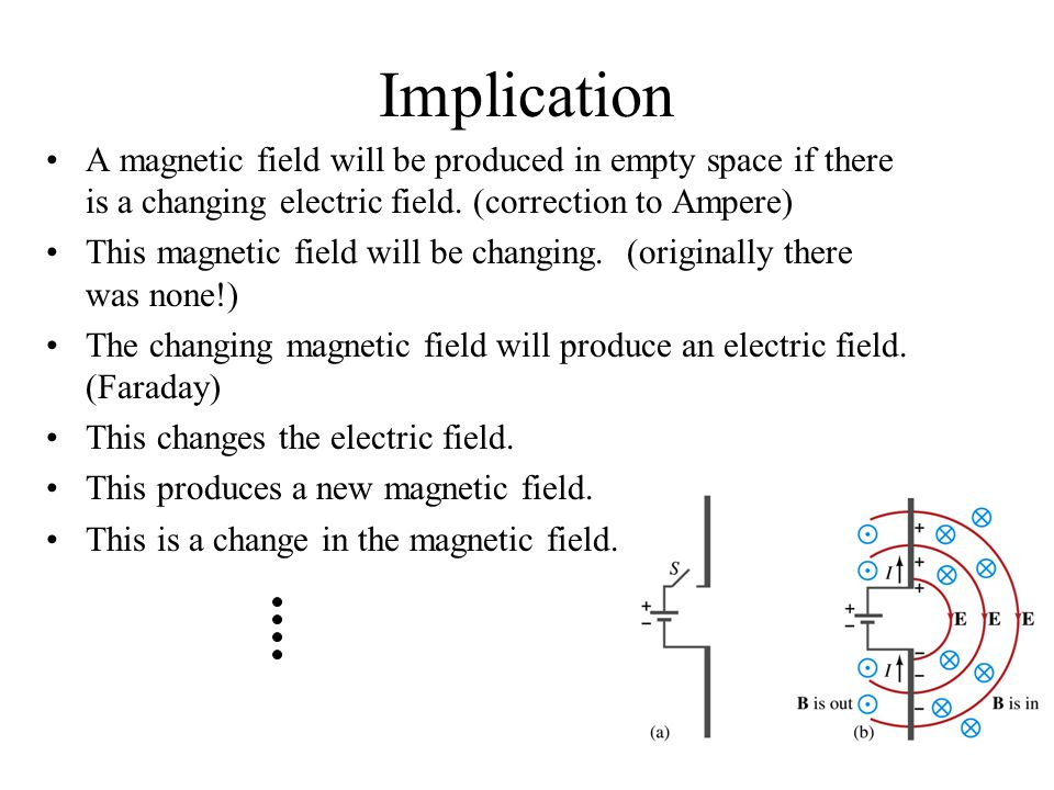 Implication A magnetic field will be produced in empty space if there is a changing electric field.