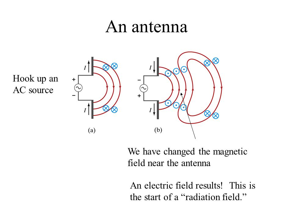 "An antenna We have changed the magnetic field near the antenna Hook up an AC source An electric field results! This is the start of a ""radiation field"