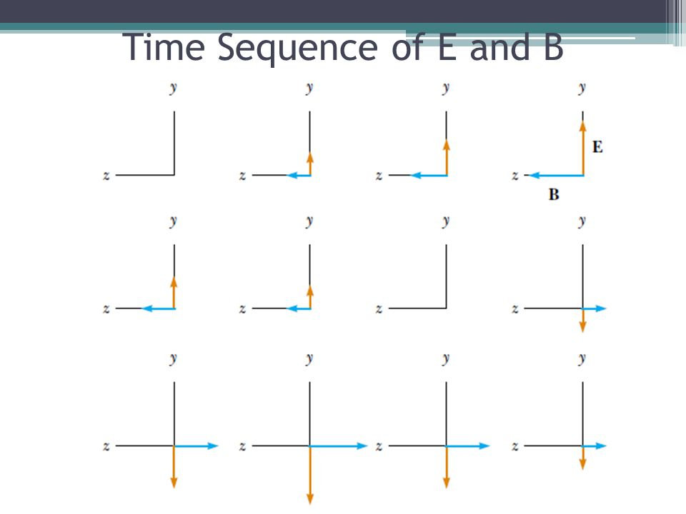 Time Sequence of E and B