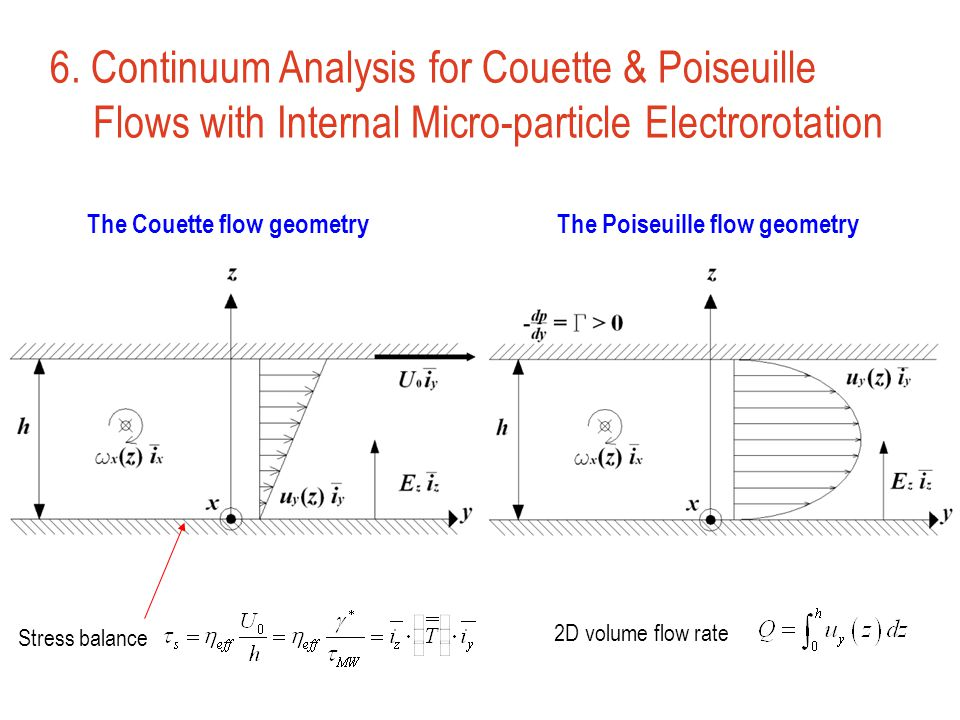 6. Continuum Analysis for Couette & Poiseuille Flows with Internal Micro-particle Electrorotation The Couette flow geometry Stress balance The Poiseui