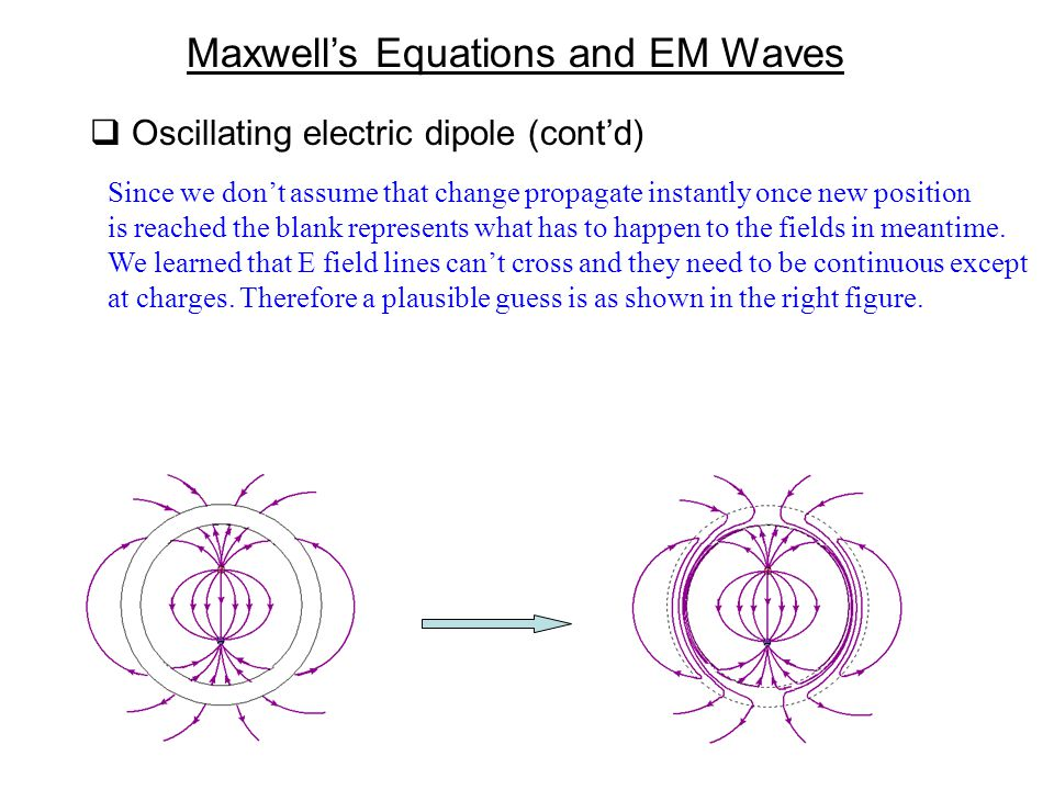  Oscillating electric dipole (cont'd) Since we don't assume that change propagate instantly once new position is reached the blank represents what has to happen to the fields in meantime.