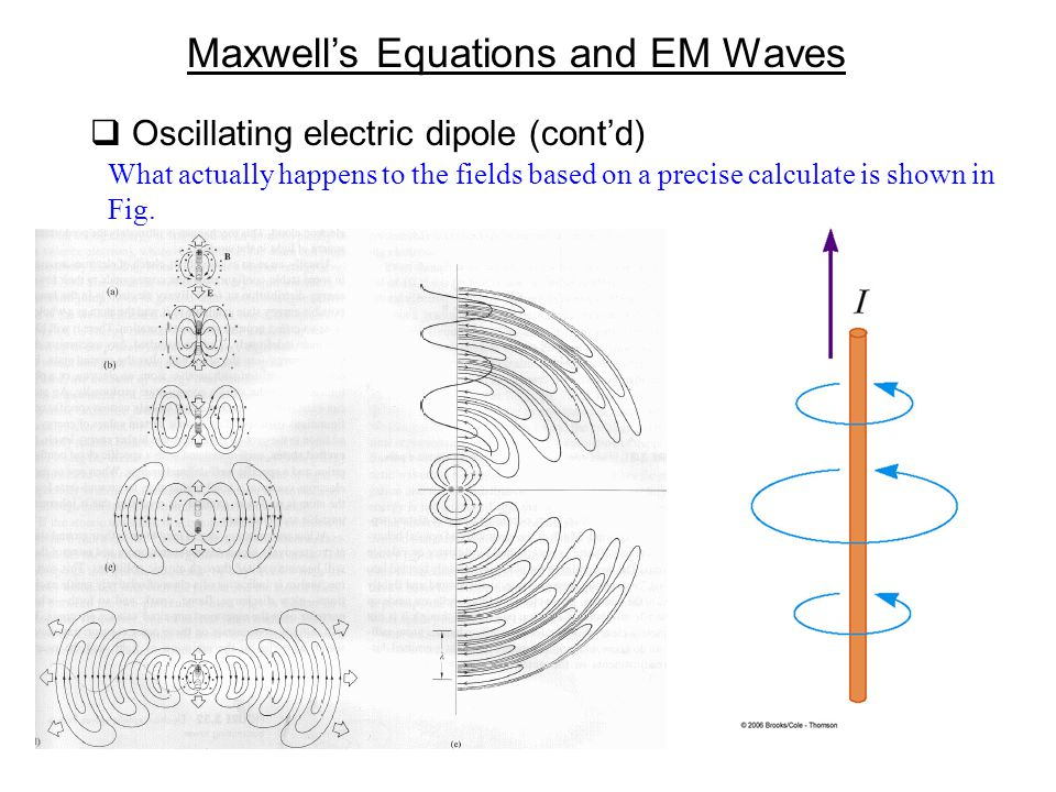  Oscillating electric dipole (cont'd) What actually happens to the fields based on a precise calculate is shown in Fig.