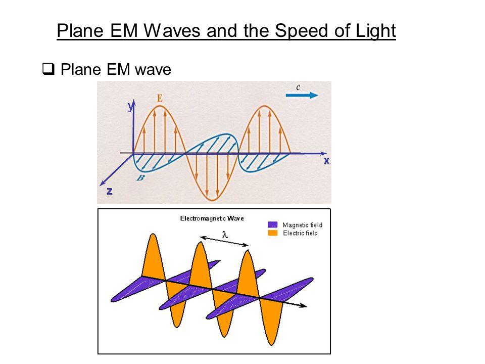  Plane EM wave Plane EM Waves and the Speed of Light y x z