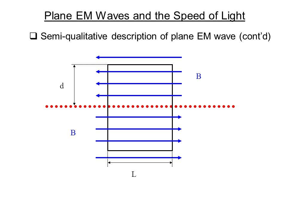  Semi-qualitative description of plane EM wave (cont'd) Plane EM Waves and the Speed of Light B B L d