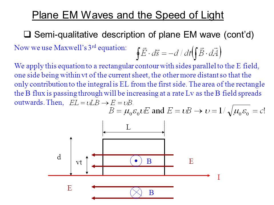  Semi-qualitative description of plane EM wave (cont'd) Plane EM Waves and the Speed of Light L d vt I EB E B Now we use Maxwell's 3 rd equation: We