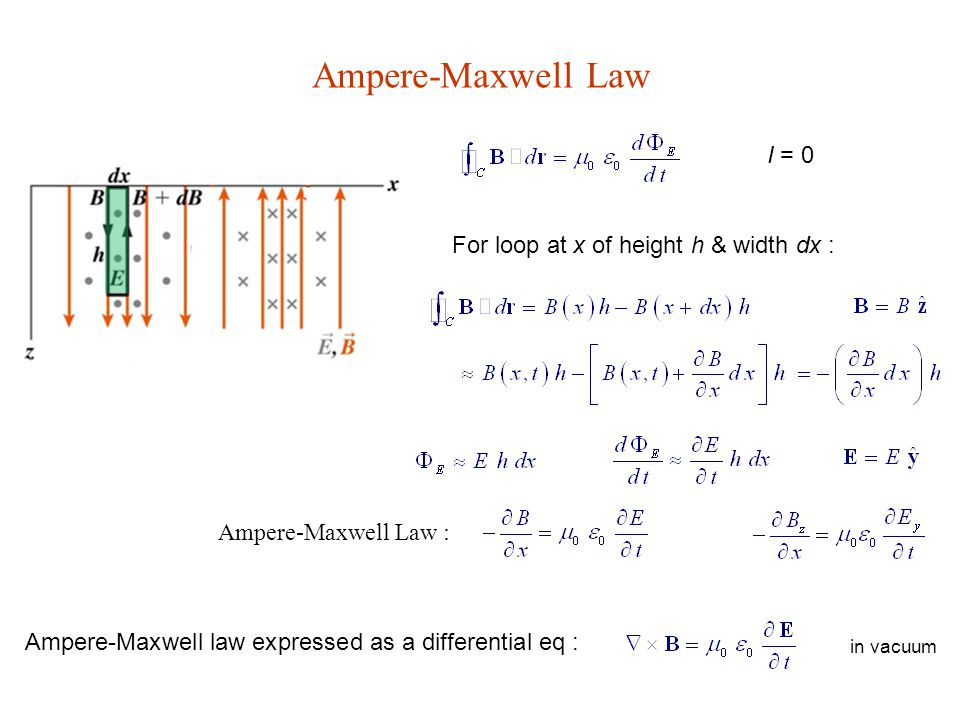 Ampere-Maxwell Law I = 0 For loop at x of height h & width dx : Ampere-Maxwell Law : Ampere-Maxwell law expressed as a differential eq : in vacuum