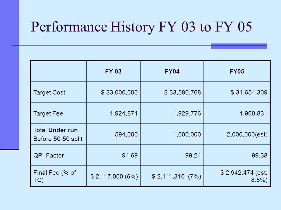 Performance History FY 03 to FY 05 FY 03FY04FY05 Target Cost$ 33,000,000$ 33,580,768$ 34,654,309 Target Fee1,924,8741,929,7761,960,831 Total Under run Before 50-50 split 594,0001,000,0002,000,000(est) QPI Factor94.6999.2499.38 Final Fee (% of TC) $ 2,117,000 (6%)$ 2,411,310 (7%) $ 2,942,474 (est.
