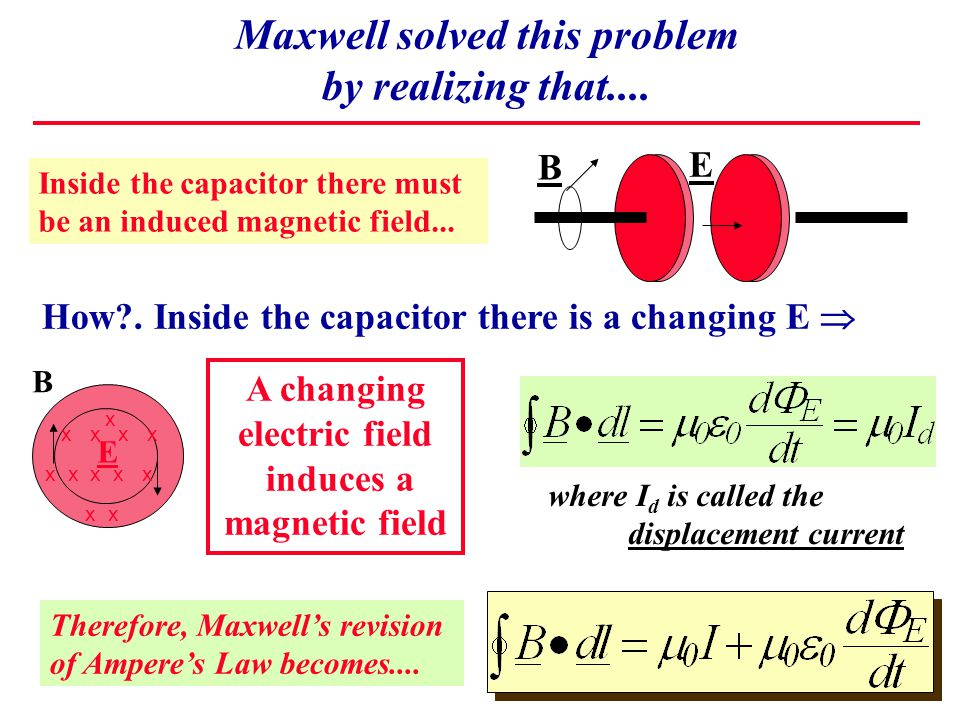 Maxwell solved this problem by realizing that.... B E x x x x x x x x x A changing electric field induces a magnetic field Inside the capacitor there
