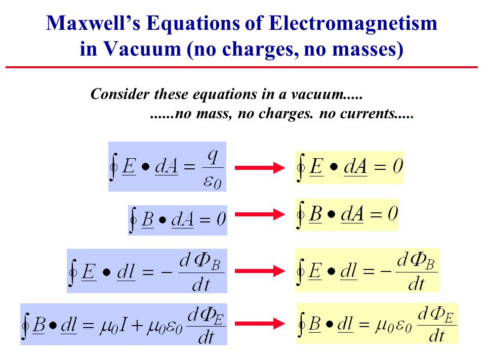 Maxwell's Equations of Electromagnetism in Vacuum (no charges, no masses) Consider these equations in a vacuum...........no mass, no charges. no curre