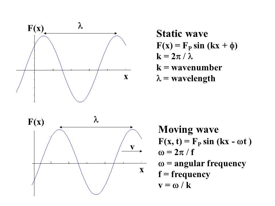 Static wave F(x) = F P sin (kx +  ) k = 2   k = wavenumber = wavelength F(x) x Moving wave F(x, t) = F P sin (kx -  t )  = 2   f  = angular frequency f = frequency v =  / k F(x) x v
